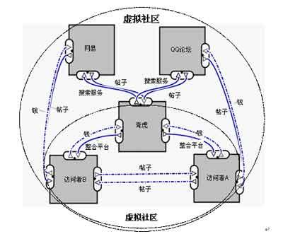 眼球结构示意图排序