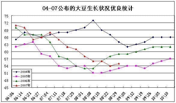 大豆优良率对期货价格的影响