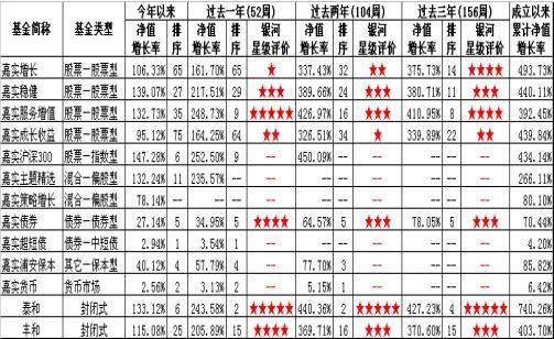 新品导航:嘉实海外中国股票股票型基金