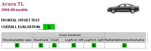 正面碰撞测试整体评价:好   车身结构(驾驶舱):好   头颈:好   左右