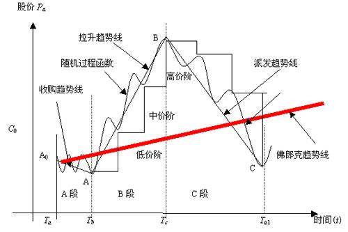 一、三段三阶数学模型(2)