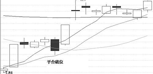 聪明看盘一:K量三态分析方法(2) - taonuonuo - taonuonuo的博客
