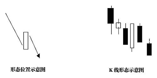 聪明看盘一:K量三态分析方法(6) - taonuonuo - taonuonuo的博客